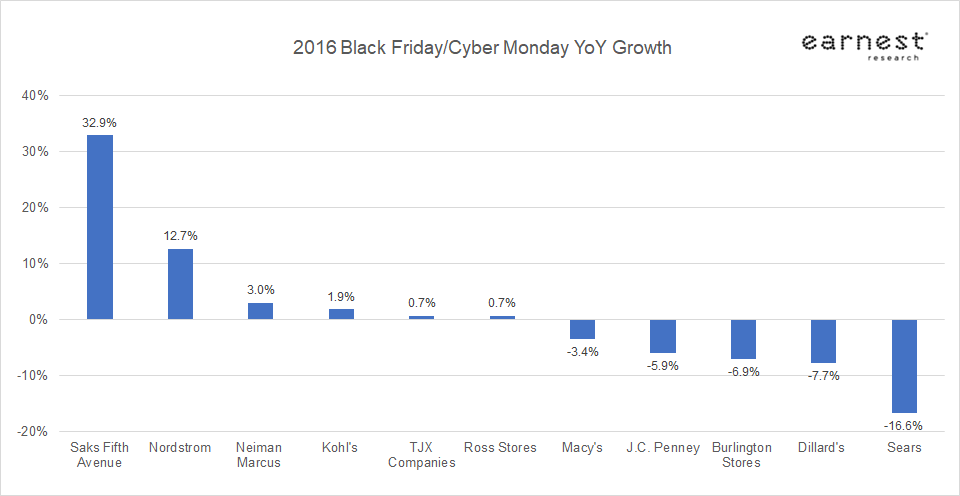 Best Buy Black Friday In Stores: Doorbusters, Ad, Tickets And Plans